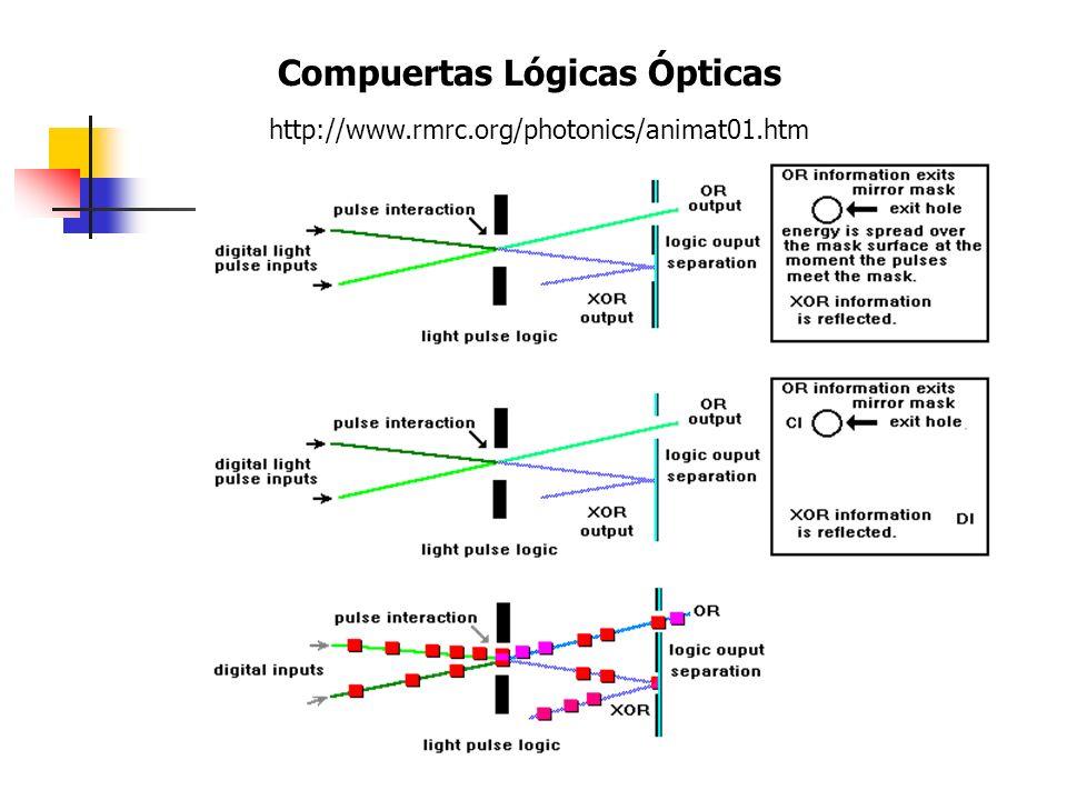 Compuertas Lógicas Ópticas http://www.rmrc.org/photonics/animat01.htm