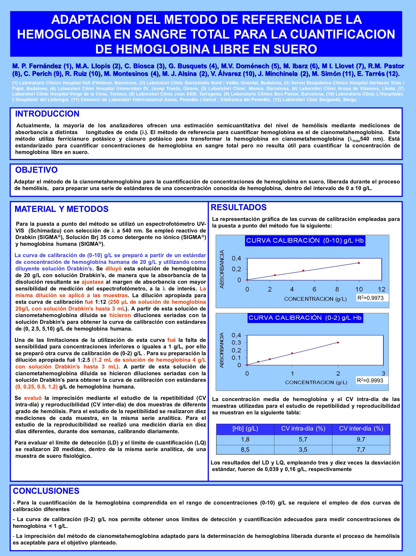 RESULTADOS La representación gráfica de las curvas de calibración empleadas para la puesta a punto del método fue la siguiente: La concentración media de hemoglobina y el CV intra-día de las muestras utilizadas para el estudio de repetibilidad y reproducibilidad se muestran en la siguiente tabla: Los resultados del LD y LQ, empleando tres y diez veces la desviación estándar, fueron de 0,039 y 0,16 g/L, respectivamente ADAPTACION DEL METODO DE REFERENCIA DE LA HEMOGLOBINA EN SANGRE TOTAL PARA LA CUANTIFICACION DE HEMOGLOBINA LIBRE EN SUERO INTRODUCCION Actualmente, la mayoría de los analizadores ofrecen una estimación semicuantitativa del nivel de hemólisis mediante mediciones de absorbancia a distintas longitudes de onda ( ).