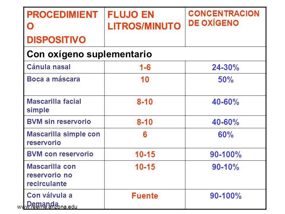 www.reeme.arizona.edu PROCEDIMIENT O DISPOSITIVO FLUJO EN LITROS/MINUTO CONCENTRACION DE OXÍGENO Con oxígeno suplementario Cánula nasal 1-624-30% Boca