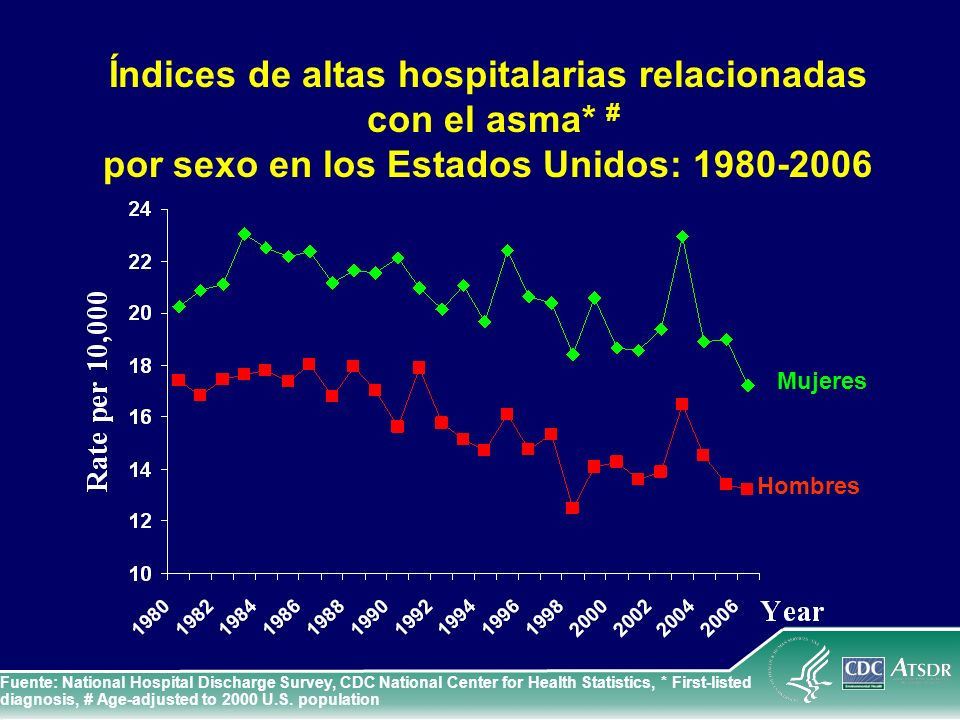 Índices de altas hospitalarias por asma en niños y adultos, Estados Unidos, 1996-2006 Fuente: National Hospital Discharge Survey, CDC National Center for Health Statistics,* First- listed diagnosis, # Age-adjusted to 2000 U.S.