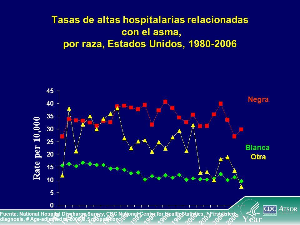 Tasas de altas hospitalarias relacionadas con el asma, por raza, Estados Unidos, 1980-2006 Blanca Otra Negra Fuente: National Hospital Discharge Surve