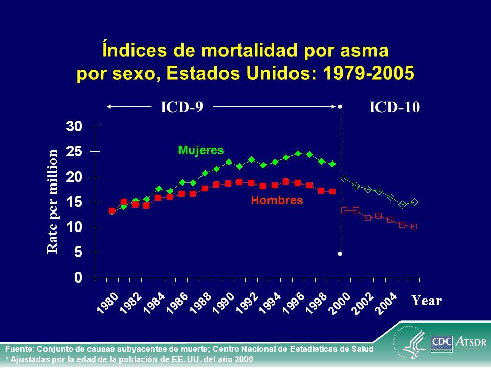 Índices de mortalidad por asma por sexo, Estados Unidos: 1979-2005 Hombres Mujeres Fuente: Conjunto de causas subyacentes de muerte; Centro Nacional d