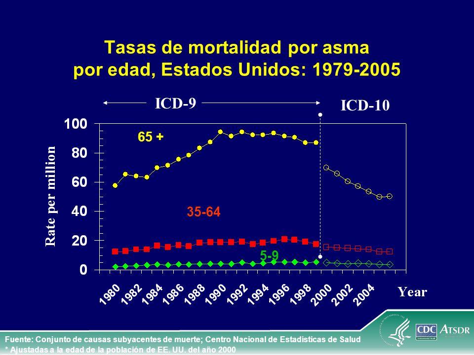 Tasas de mortalidad por asma por edad, Estados Unidos: 1979-2005 65 + Fuente: Conjunto de causas subyacentes de muerte; Centro Nacional de Estadística