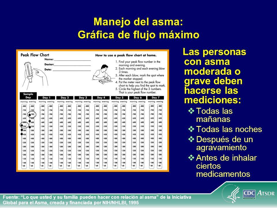 Manejo del asma: Gráfica de flujo máximo Las personas con asma moderada o grave deben hacerse las mediciones: Todas las mañanas Todas las noches Despu