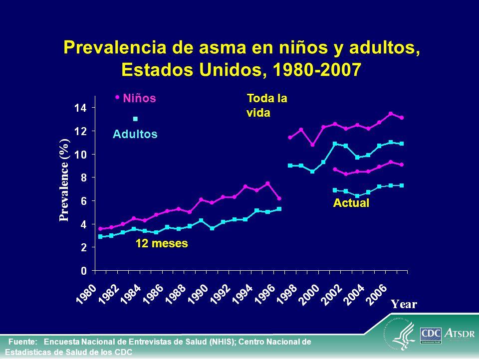 Prevalencia de asma en niños y adultos, Estados Unidos, 1980-2007 12 meses Toda la vida Niños Adultos Fuente: Encuesta Nacional de Entrevistas de Salu