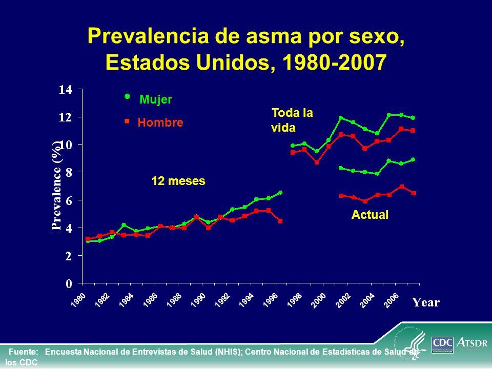 Prevalencia de asma por sexo, Estados Unidos, 1980-2007 12 meses Toda la vida Mujer Hombre Fuente: Encuesta Nacional de Entrevistas de Salud (NHIS); C