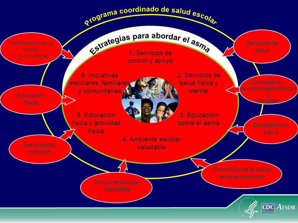 1. Servicios de control y apoyo Participación de la familia y la comunidad Educación física Servicios de nutrición Ambiente escolar saludable Promoció