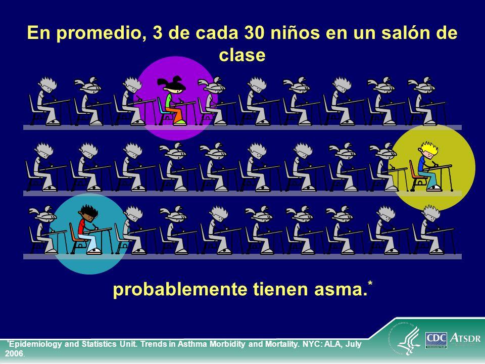 probablemente tienen asma. * En promedio, 3 de cada 30 niños en un salón de clase * Epidemiology and Statistics Unit. Trends in Asthma Morbidity and M