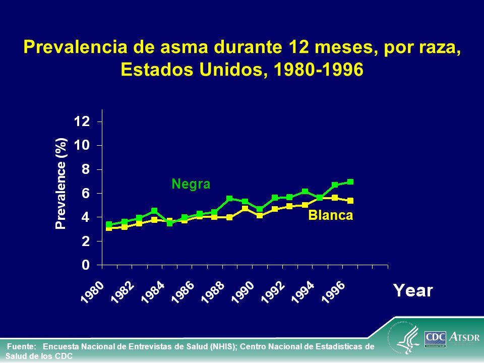 Prevalencia de asma durante 12 meses, por raza, Estados Unidos, 1980-1996 Fuente: Encuesta Nacional de Entrevistas de Salud (NHIS); Centro Nacional de