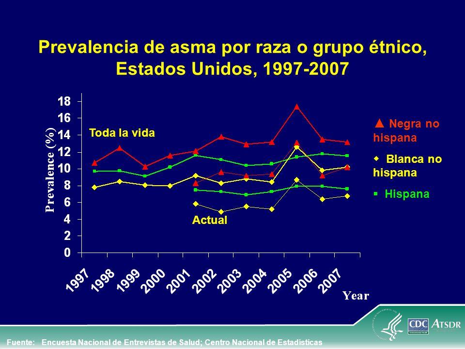 Prevalencia de asma por raza o grupo étnico, Estados Unidos, 1997-2007 Toda la vida Actual Negra no hispana Blanca no hispana Hispana Fuente: Encuesta