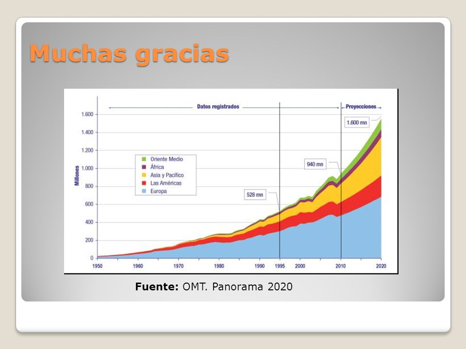 Muchas gracias Fuente: OMT. Panorama 2020