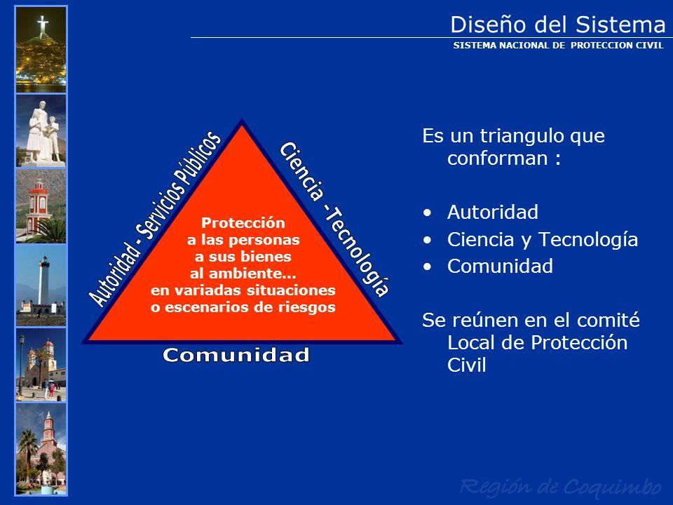 Es un triangulo que conforman : Autoridad Ciencia y Tecnología Comunidad Se reúnen en el comité Local de Protección Civil Diseño del Sistema SISTEMA N