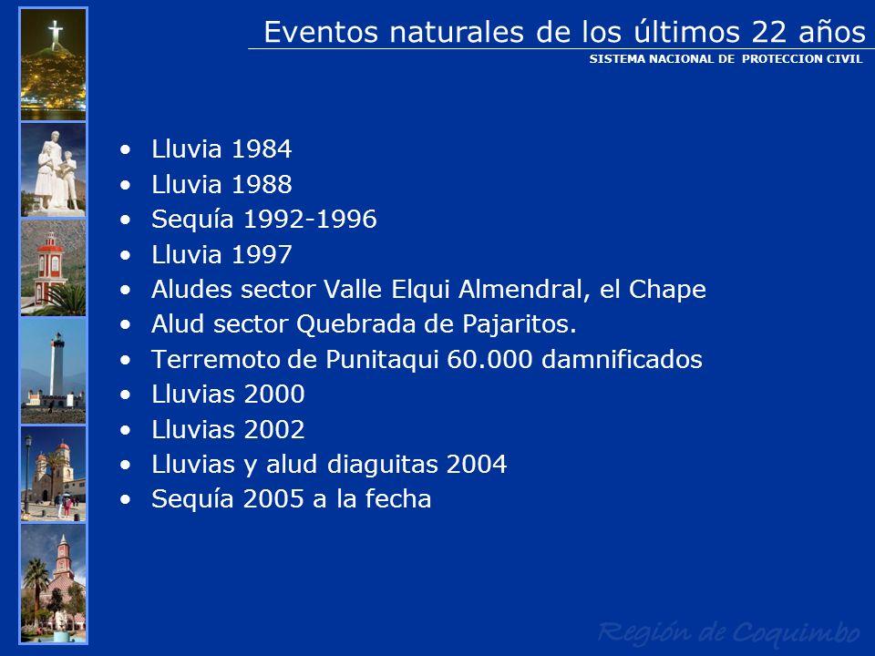 Lluvia 1984 Lluvia 1988 Sequía 1992-1996 Lluvia 1997 Aludes sector Valle Elqui Almendral, el Chape Alud sector Quebrada de Pajaritos. Terremoto de Pun