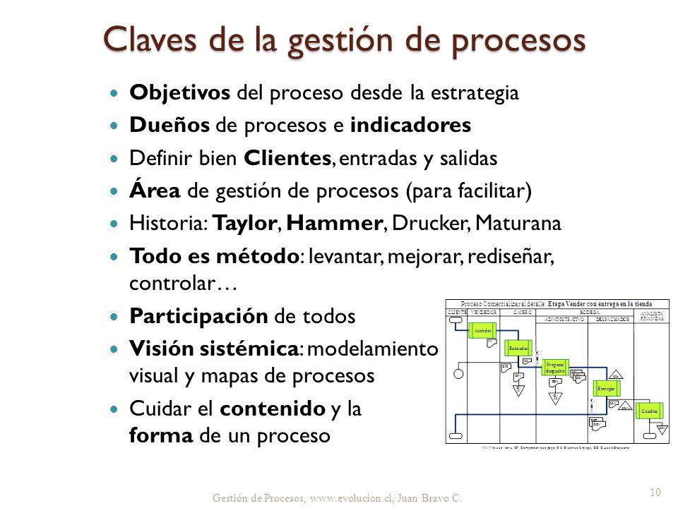 Claves de la gestión de procesos Objetivos del proceso desde la estrategia Dueños de procesos e indicadores Definir bien Clientes, entradas y salidas