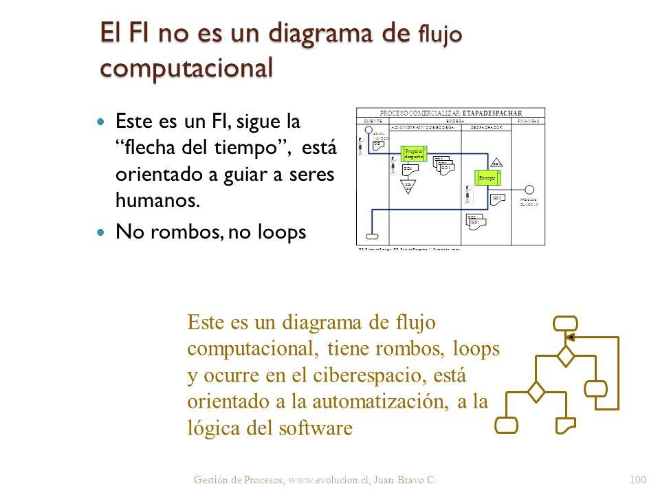 El FI no es un diagrama de flujo computacional Este es un FI, sigue la flecha del tiempo, está orientado a guiar a seres humanos. No rombos, no loops