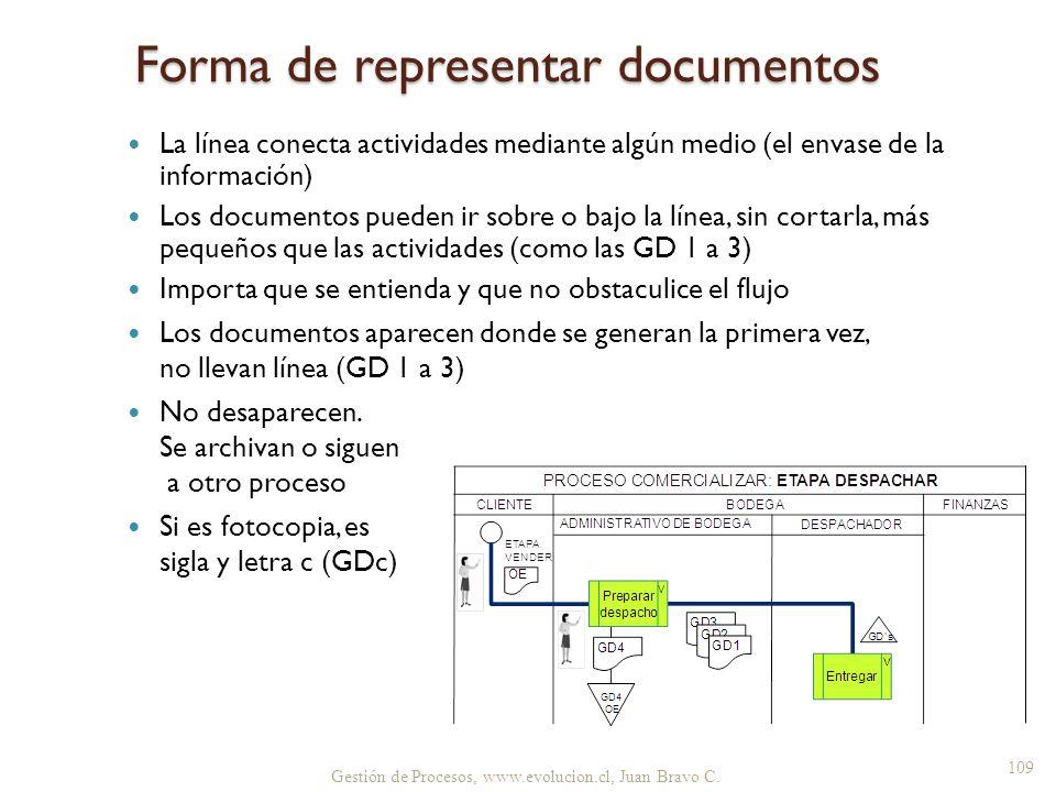 Gestión de Procesos, www.evolucion.cl, Juan Bravo C. Forma de representar documentos La línea conecta actividades mediante algún medio (el envase de l