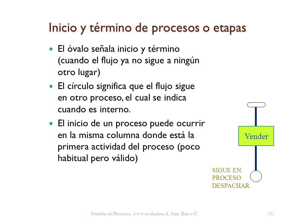 Gestión de Procesos, www.evolucion.cl, Juan Bravo C. Inicio y término de procesos o etapas El óvalo señala inicio y término (cuando el flujo ya no sig