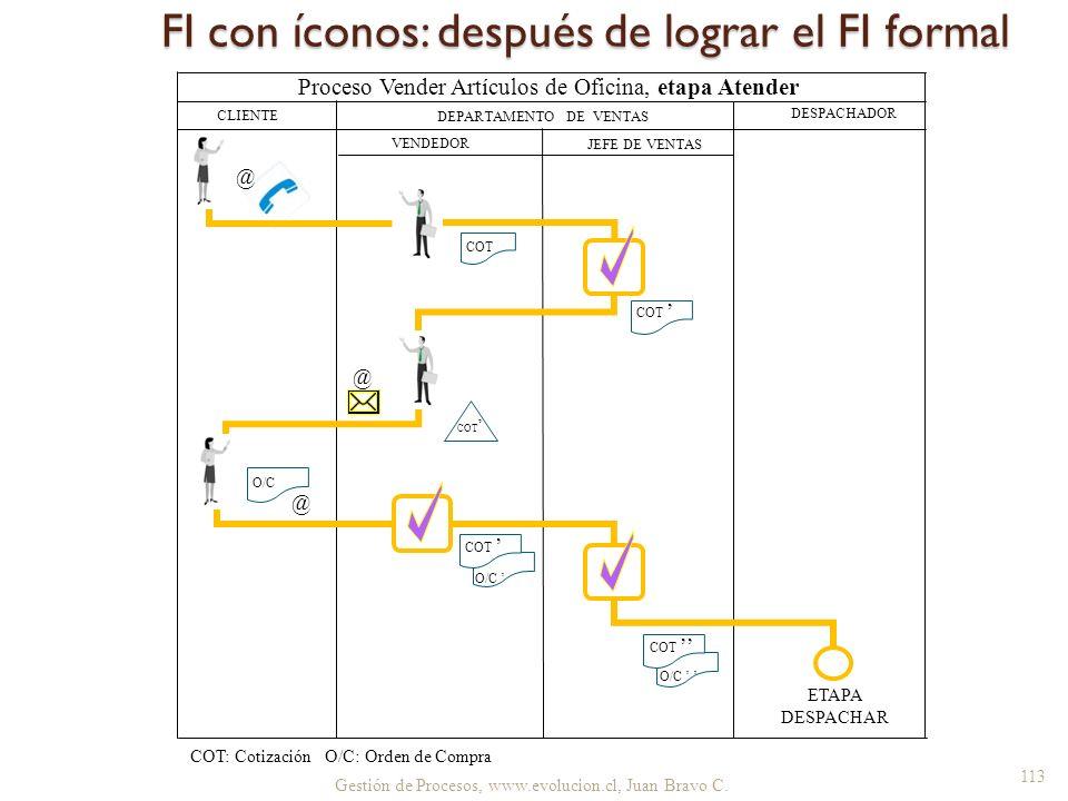 O/C Gestión de Procesos, www.evolucion.cl, Juan Bravo C. FI con íconos: después de lograr el FI formal CLIENTE DEPARTAMENTO DE VENTAS DESPACHADOR JEFE