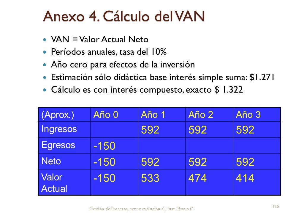 Gestión de Procesos, www.evolucion.cl, Juan Bravo C. Anexo 4. Cálculo del VAN VAN = Valor Actual Neto Períodos anuales, tasa del 10% Año cero para efe