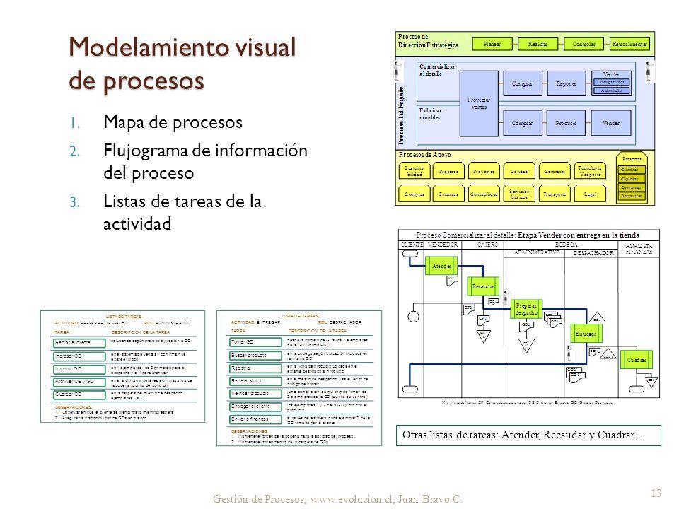 Gestión de Procesos, www.evolucion.cl, Juan Bravo C. Modelamiento visual de procesos 1. Mapa de procesos 2. Flujograma de información del proceso 3. L