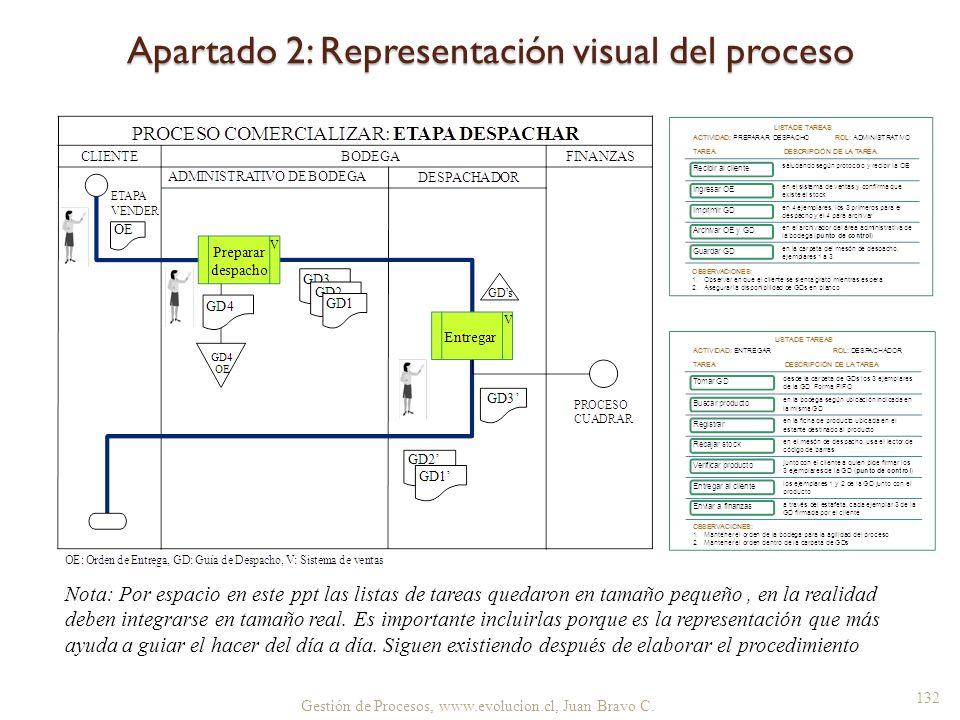 Apartado 2: Representación visual del proceso Gestión de Procesos, www.evolucion.cl, Juan Bravo C. 132 Nota: Por espacio en este ppt las listas de tar