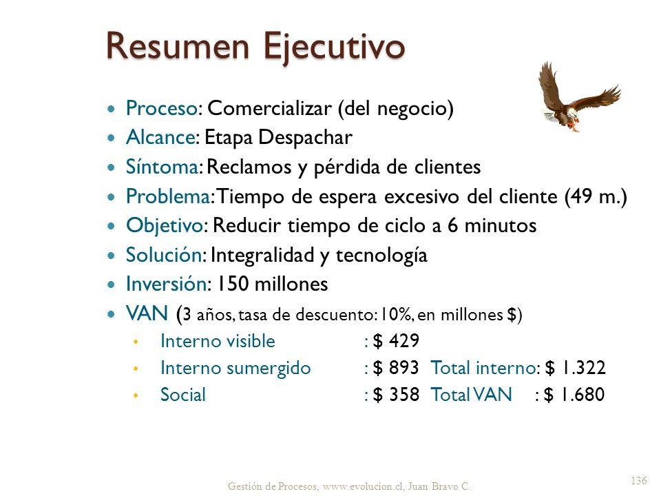 Resumen Ejecutivo Proceso: Comercializar (del negocio) Alcance: Etapa Despachar Síntoma: Reclamos y pérdida de clientes Problema: Tiempo de espera exc
