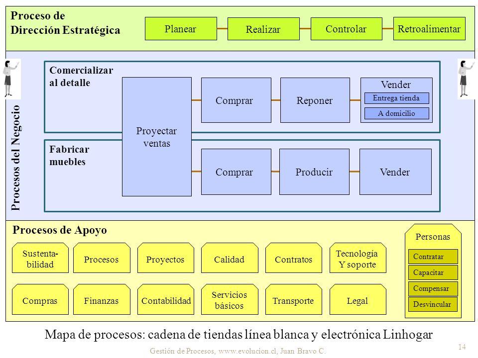 Gestión de Procesos, www.evolucion.cl, Juan Bravo C. 14 Mapa de procesos: cadena de tiendas línea blanca y electrónica Linhogar Proceso de Dirección E