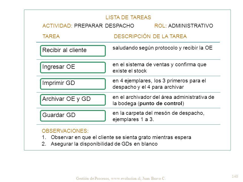 Gestión de Procesos, www.evolucion.cl, Juan Bravo C. 140 LISTA DE TAREAS ACTIVIDAD: PREPARAR DESPACHO ROL: ADMINISTRATIVO TAREA DESCRIPCIÓN DE LA TARE