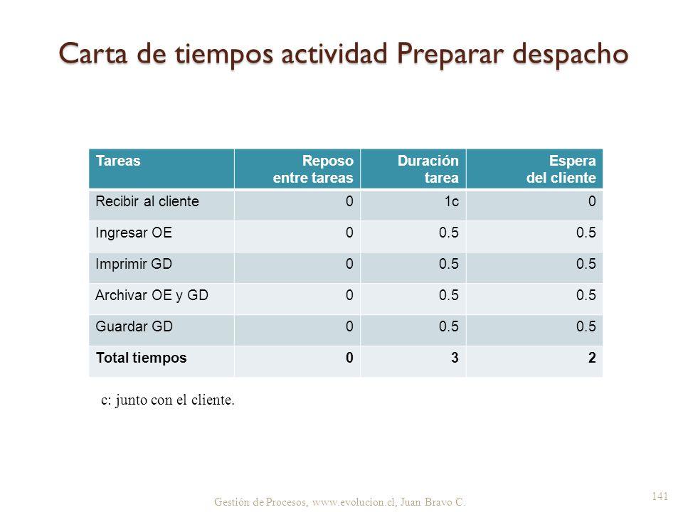 Gestión de Procesos, www.evolucion.cl, Juan Bravo C. TareasReposo entre tareas Duración tarea Espera del cliente Recibir al cliente01c0 Ingresar OE00.