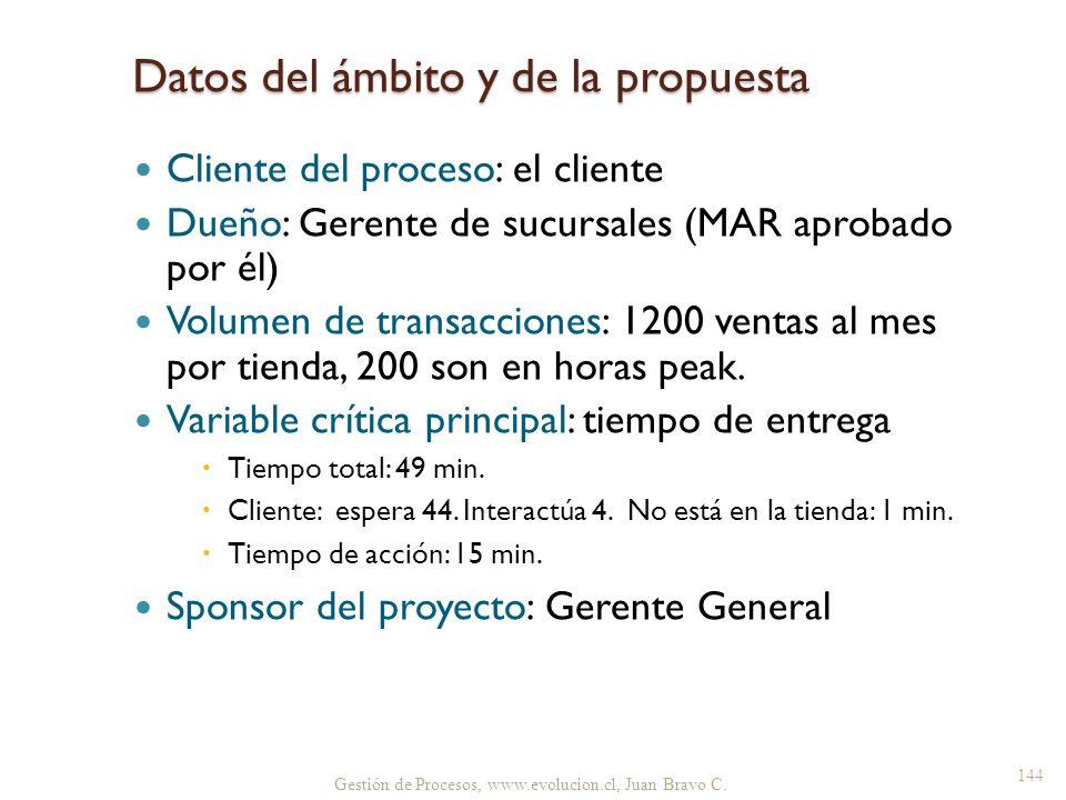 Datos del ámbito y de la propuesta Cliente del proceso: el cliente Dueño: Gerente de sucursales (MAR aprobado por él) Volumen de transacciones: 1200 v