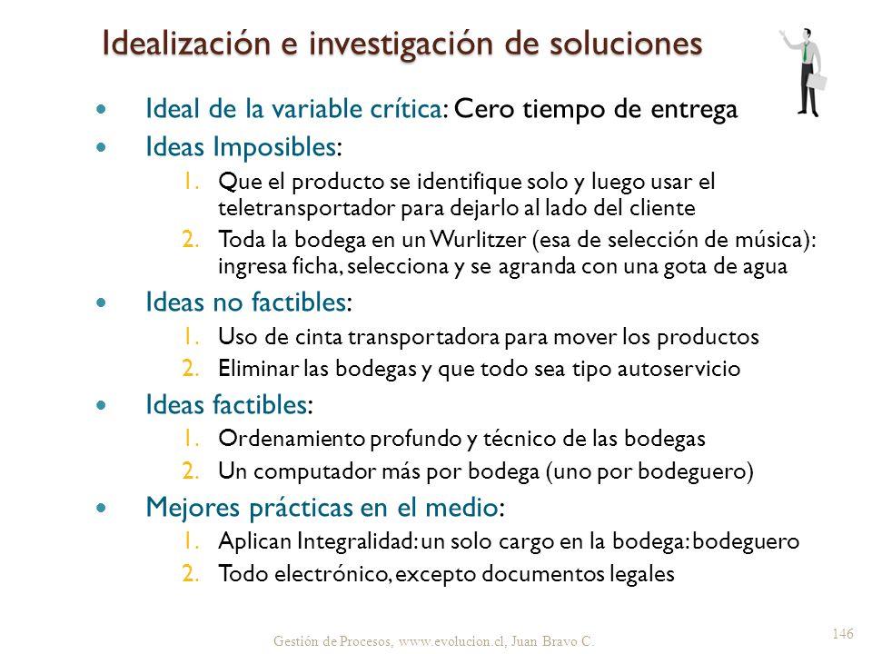 Idealización e investigación de soluciones Ideal de la variable crítica: Cero tiempo de entrega Ideas Imposibles: 1.Que el producto se identifique sol