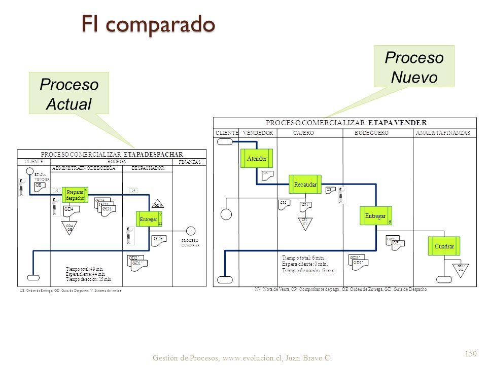 FI comparado Proceso Actual Proceso Nuevo Gestión de Procesos, www.evolucion.cl, Juan Bravo C. 150