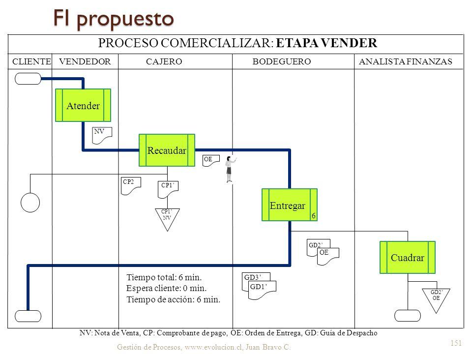 FI propuesto Gestión de Procesos, www.evolucion.cl, Juan Bravo C. CLIENTE BODEGUERO ANALISTA FINANZAS NV: Nota de Venta, CP: Comprobante de pago, OE: