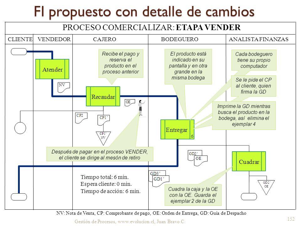 FI propuesto con detalle de cambios Gestión de Procesos, www.evolucion.cl, Juan Bravo C. CLIENTE BODEGUERO ANALISTA FINANZAS NV: Nota de Venta, CP: Co