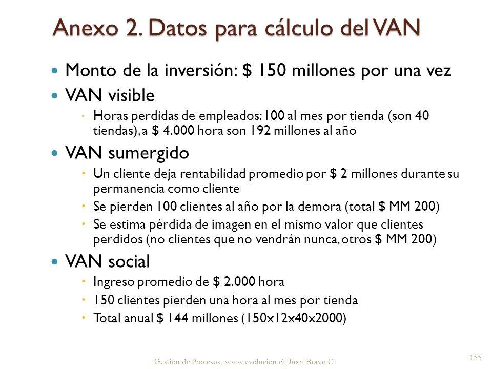 Anexo 2. Datos para cálculo del VAN Monto de la inversión: $ 150 millones por una vez VAN visible Horas perdidas de empleados: 100 al mes por tienda (