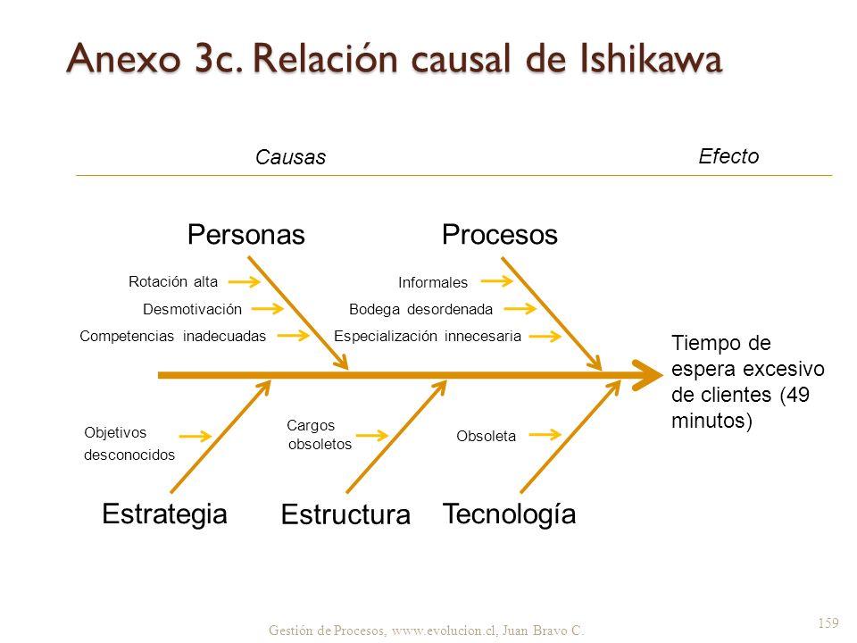 Anexo 3c. Relación causal de Ishikawa Tecnología Estructura ProcesosPersonas Tiempo de espera excesivo de clientes (49 minutos) Estrategia Obsoleta In