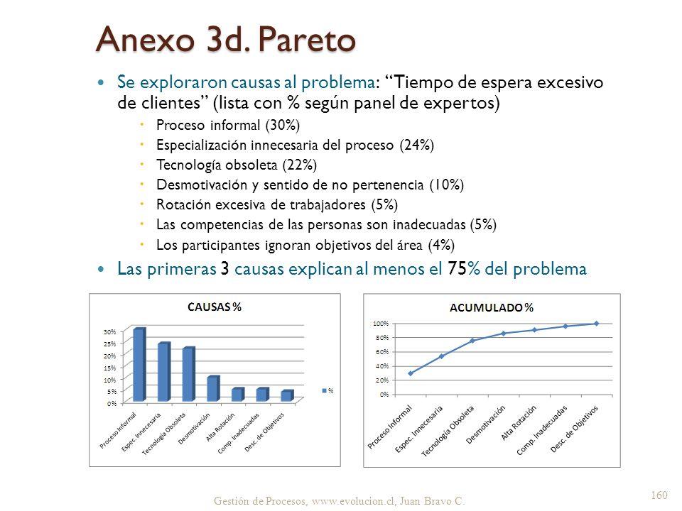 Anexo 3d. Pareto Se exploraron causas al problema: Tiempo de espera excesivo de clientes (lista con % según panel de expertos) Proceso informal (30%)