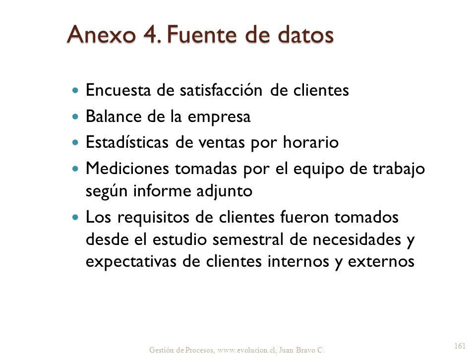 Anexo 4. Fuente de datos Encuesta de satisfacción de clientes Balance de la empresa Estadísticas de ventas por horario Mediciones tomadas por el equip