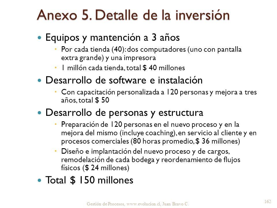 Anexo 5. Detalle de la inversión Equipos y mantención a 3 años Por cada tienda (40): dos computadores (uno con pantalla extra grande) y una impresora