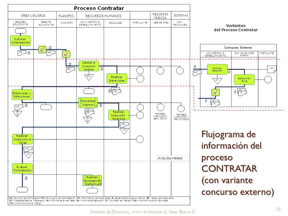 Gestión de Procesos, www.evolucion.cl, Juan Bravo C. 18 Flujograma de información del proceso CONTRATAR (con variante concurso externo)