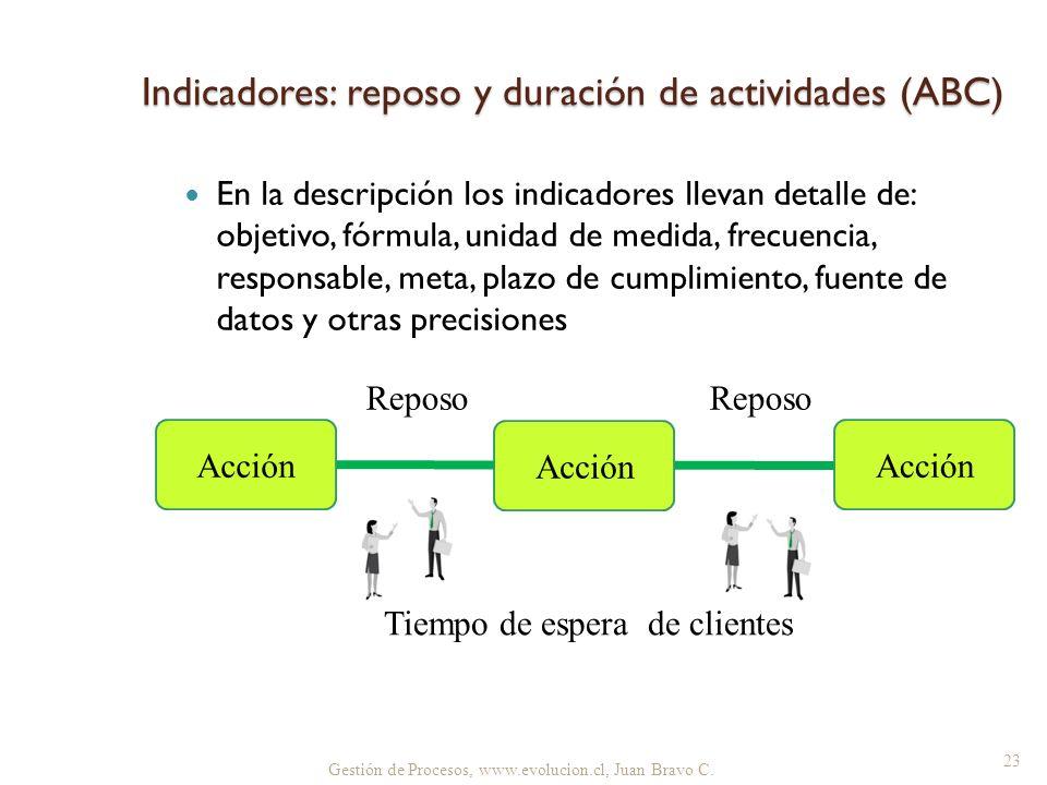 Gestión de Procesos, www.evolucion.cl, Juan Bravo C. Reposo Tiempo de espera de clientes Indicadores: reposo y duración de actividades (ABC) 23 En la