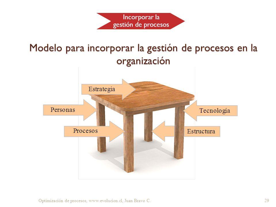 Modelo para incorporar la gestión de procesos en la organización 29Optimización de procesos, www.evolucion.cl, Juan Bravo C. Incorporar la gestión de