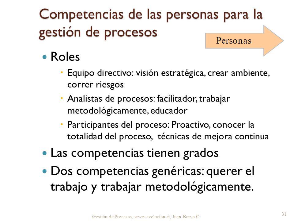 Competencias de las personas para la gestión de procesos Roles Equipo directivo: visión estratégica, crear ambiente, correr riesgos Analistas de proce