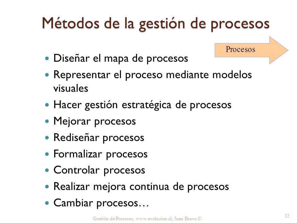 Métodos de la gestión de procesos Diseñar el mapa de procesos Representar el proceso mediante modelos visuales Hacer gestión estratégica de procesos M