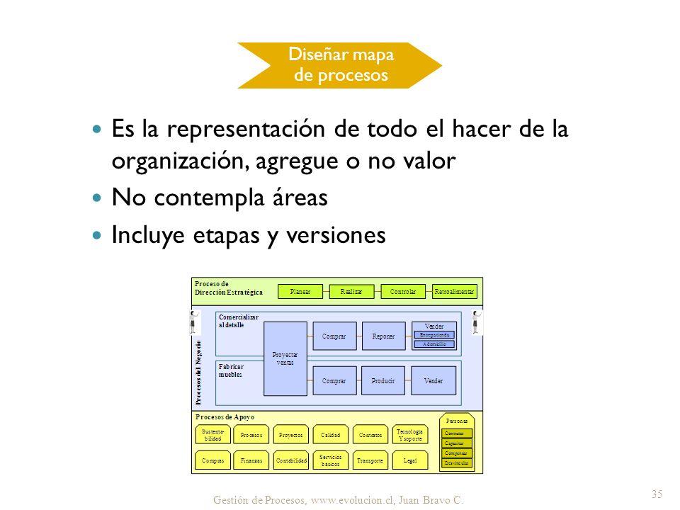 Es la representación de todo el hacer de la organización, agregue o no valor No contempla áreas Incluye etapas y versiones Gestión de Procesos, www.ev