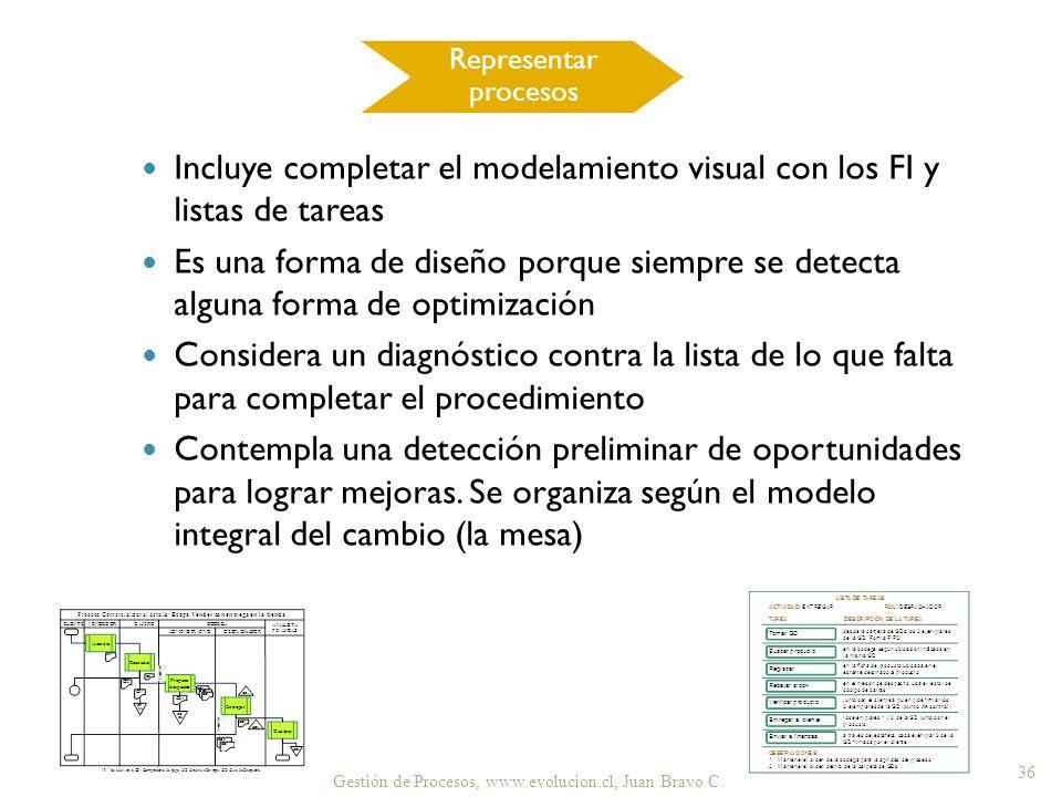 Incluye completar el modelamiento visual con los FI y listas de tareas Es una forma de diseño porque siempre se detecta alguna forma de optimización C