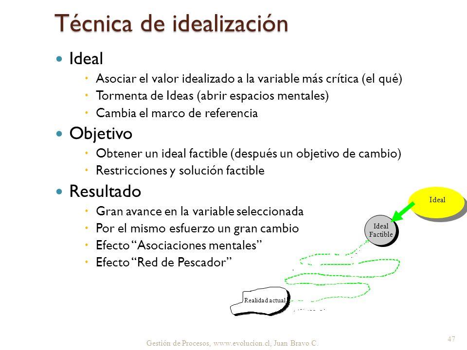 Gestión de Procesos, www.evolucion.cl, Juan Bravo C. Técnica de idealización Ideal Asociar el valor idealizado a la variable más crítica (el qué) Torm