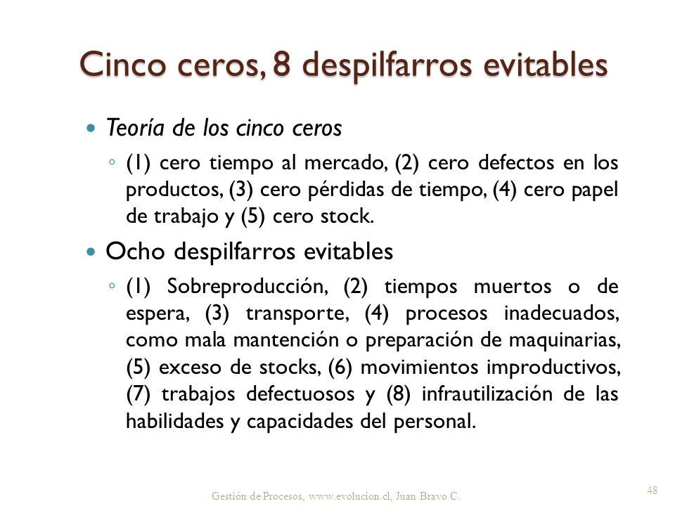 Gestión de Procesos, www.evolucion.cl, Juan Bravo C. Cinco ceros, 8 despilfarros evitables Teoría de los cinco ceros (1) cero tiempo al mercado, (2) c