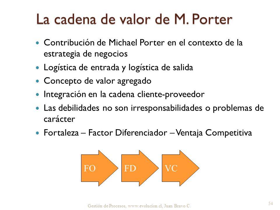 Gestión de Procesos, www.evolucion.cl, Juan Bravo C. Contribución de Michael Porter en el contexto de la estrategia de negocios Logística de entrada y