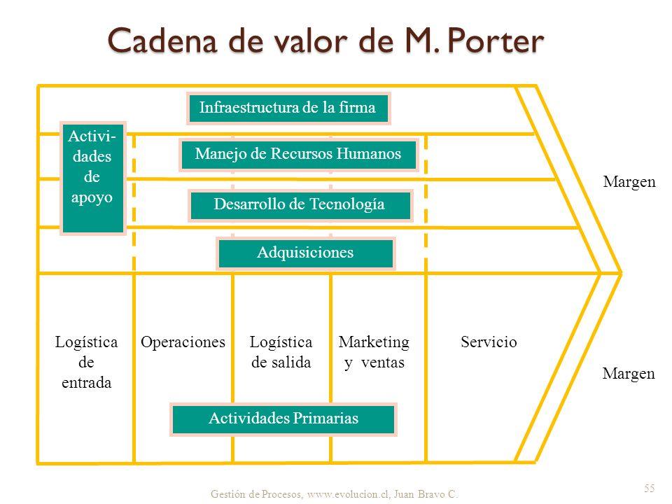 Gestión de Procesos, www.evolucion.cl, Juan Bravo C. Infraestructura de la firma Manejo de Recursos Humanos Desarrollo de Tecnología Adquisiciones Log